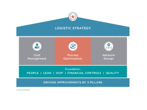 Logistic Strategy