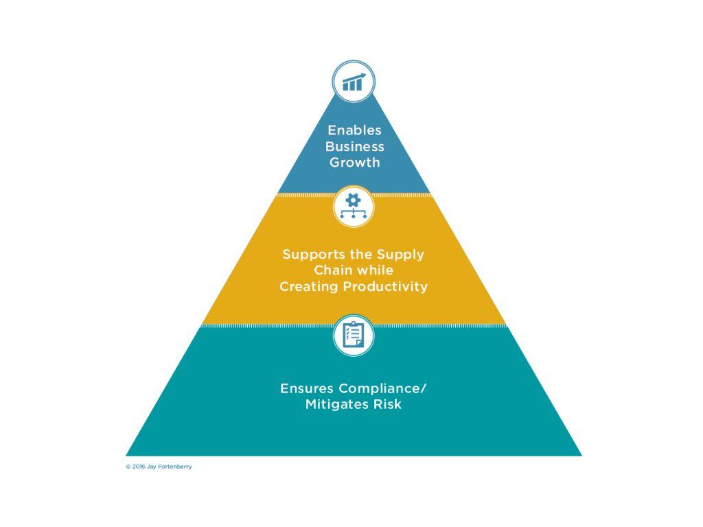 The Trade Pyramid