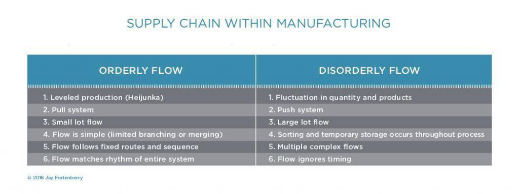 Supply Chain In Manufacturing