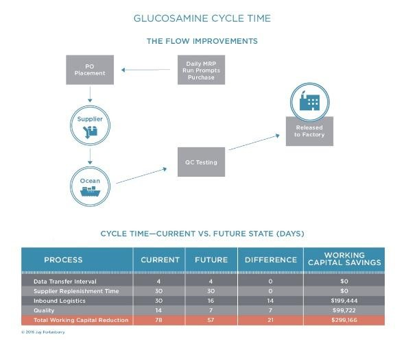 Glucosamine Cycle Time