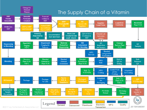 The Supply Chain of a Vitamin