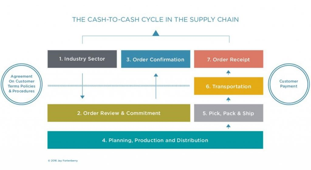 Supply Planning & Cash – Fortenberry Group