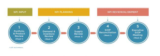 NPI Planning