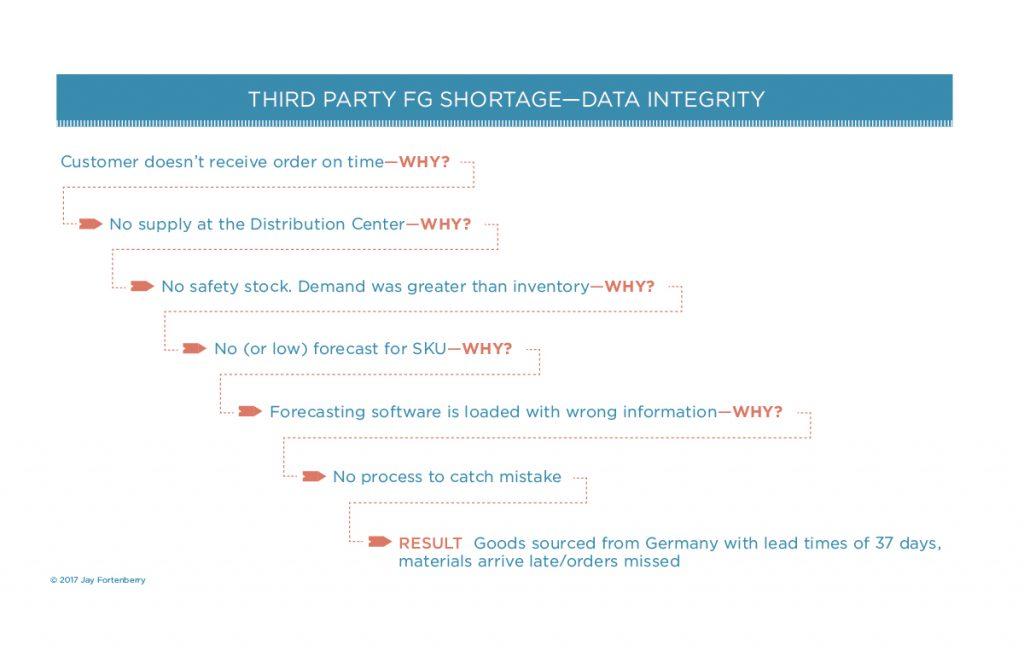 Third Party FG Shortage