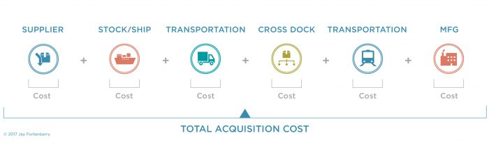 Total Acquisition Cost