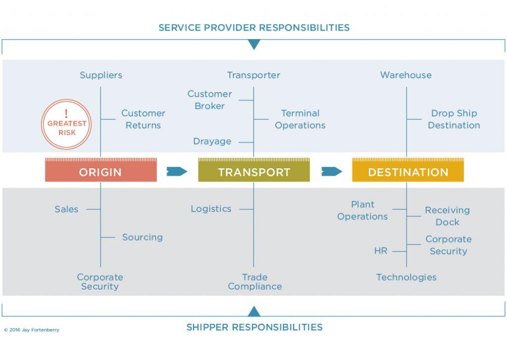 Service Provider Responsibilities